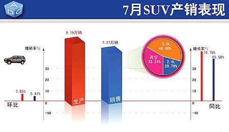 7月SUV产销两旺 产销量环比增长7.85%和5.41%