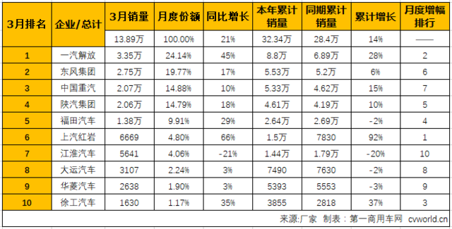 3月重卡销量排行:红岩增速第一 徐工跃升前十