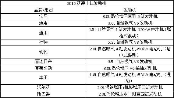 沃德十佳发动机榜单发布 大众因丑闻取消资格