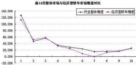 增幅低于行业水平 前10月经济型车市场分析