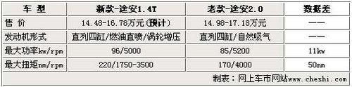 大众新途安推1.4T售价下调 2.0L将停产