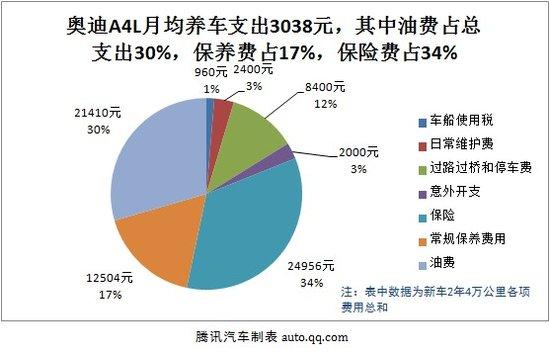2013款奥迪A4L用车成本调查:月均花费3038元