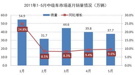 1-5月中级车市场逐月销量示意图