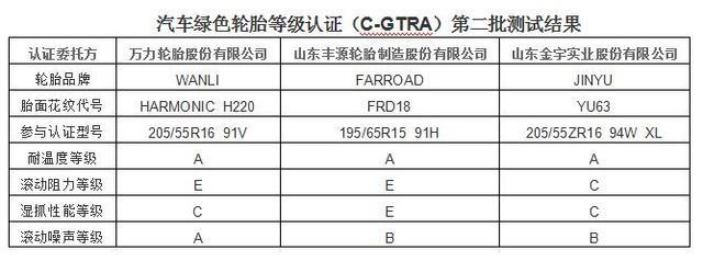 汽车绿色轮胎等级认证第二批结果发布会