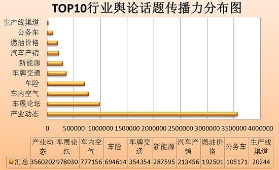 TOP10行业舆论话题传播力分布图