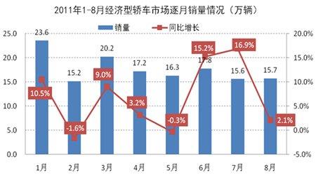 2011年1-8月经济型轿车市场逐月销量情况
