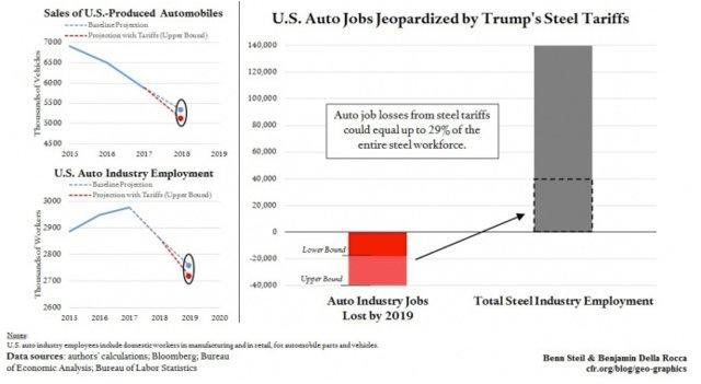 特朗普钢铁关税政策将使近4万个汽车产业就业岗位消失