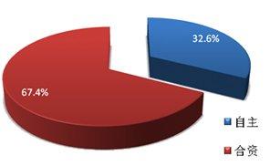 2011年狭义乘用车市场合资与自主市场份额对比示意图