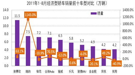 2011年1-8月经济型轿车销量前十车展对比