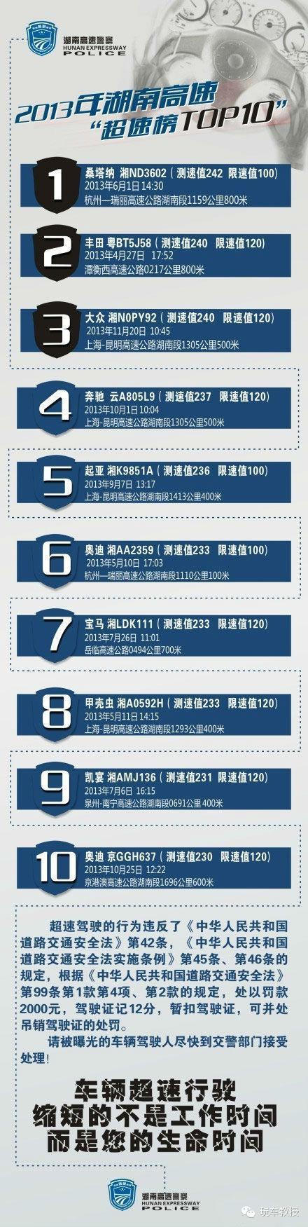 湖南2013年超速前十 10万242Km荣获冠军