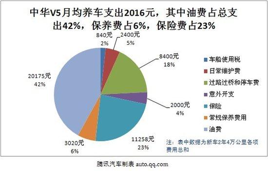 中华V5用车成本调查:月均花费2016元