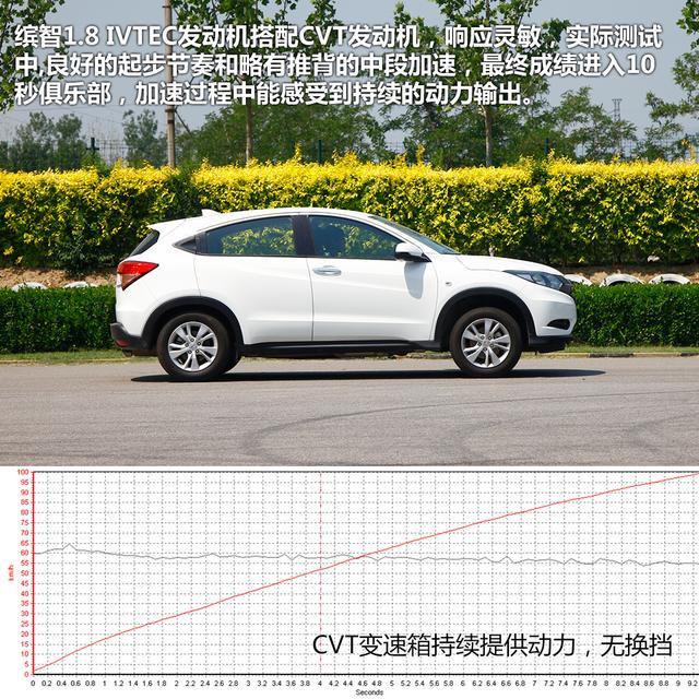 四款时尚小型SUV车型体验-本田缤智-谁最了解消费者的心 时尚小型高清图片