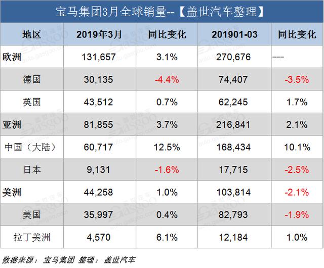宝马集团3月全球销量超26万辆创新高 在华销量攀升12.5%