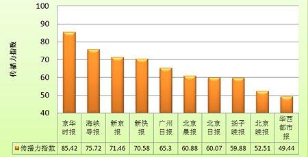 3月报纸传播力指数排行TOP10