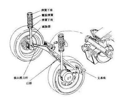 螺旋弹簧的上端装在弹簧上座中,下端支承在减振器外壳上的弹簧下座中图片