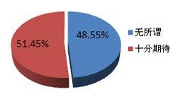 50%网友期待英菲尼迪国产
