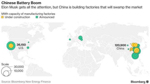 中国电池产能提速 5年后可满足150万辆Model S用电