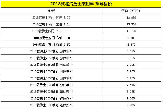 新款北汽制造勇士上市 售价7.795万起