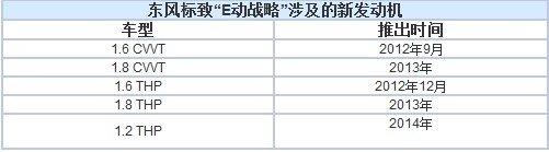 吕海涛:3008广州车展首发 新技术不输大众