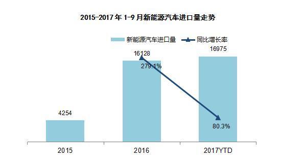 国机汽车发布中国进口汽车市场发展研究报告