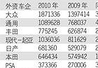 2011谁是全球汽车老大