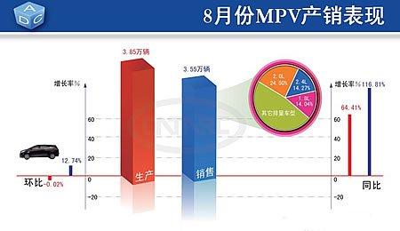 MPV市场表现依然良好