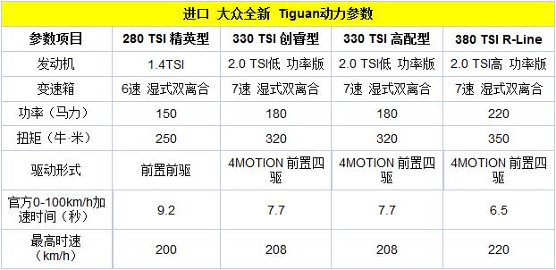 2018款入口Tiguan上市 售26.28-39.18万