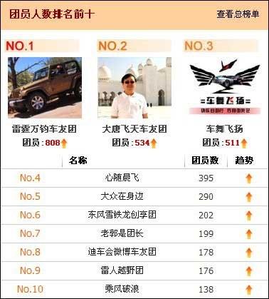 车友微博节排行榜出炉 单支团队人数超800