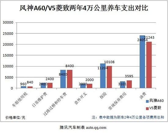 热门紧凑车用车成本PK:风神A60对比V5菱致
