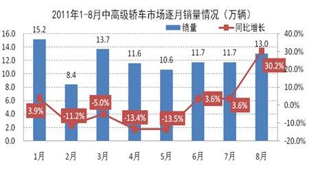 2011年1-8月中高级轿车市场逐月销量情况