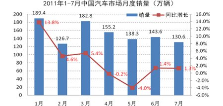 1-7月中国车市销量示意图