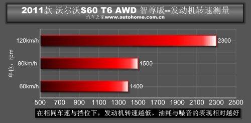有点精力过剩 测试2011款沃尔沃S60 T6 -21
