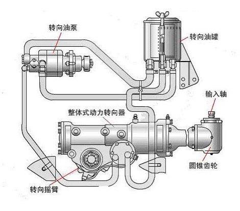 液压式动力转向装置按其转向控制阀阀芯的运动方式可分为滑阀式和转