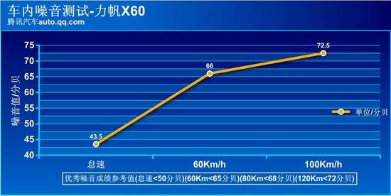 腾讯评测力帆X60 1