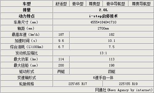 马自达CX-5七月上市 售23.38万-28.18万 -3