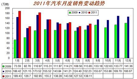 2009-2011年7月汽车月度销售变动图 销量同比低速增长