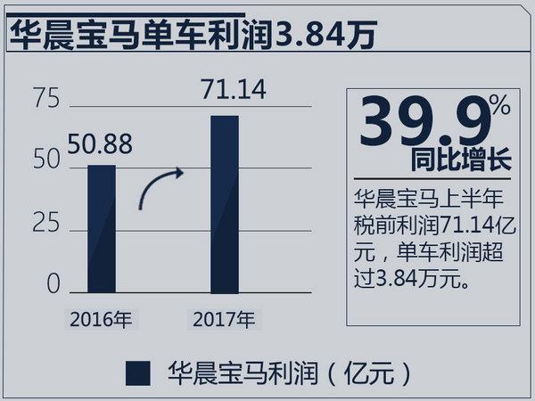 """宝马新一代5系逆市""""减产"""" 销量下降47.5%"""