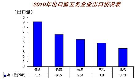 2010年汽车出口前5名企业情况表