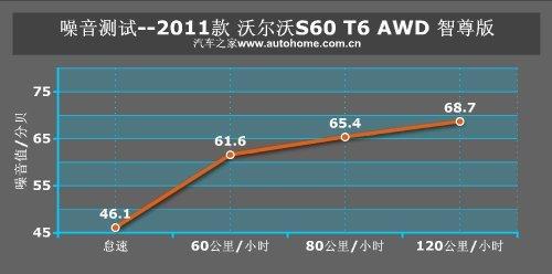 有点精力过剩 测试2011款沃尔沃S60 T6 -19