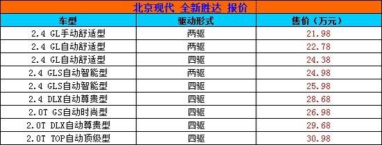 首选智能型 北京现代全新胜达购车手册
