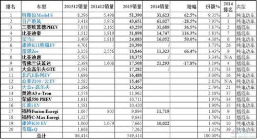 全球最畅销电动车销量TOP20:中国车占半壁江山