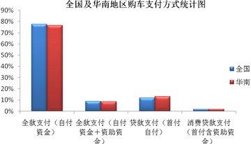 华南地区贷款购车比例相对较高