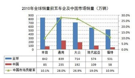 2010年全球销量前五车企及中国销量