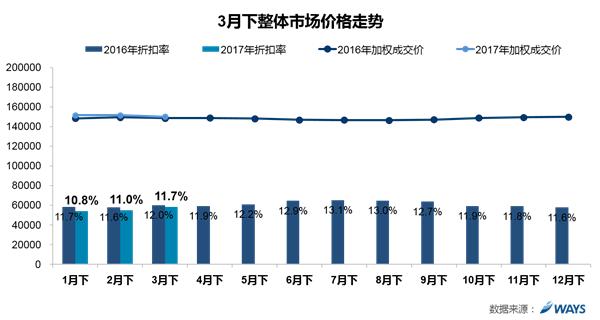 威尔森研究:3月冲击季度销量 整体终端价格下降