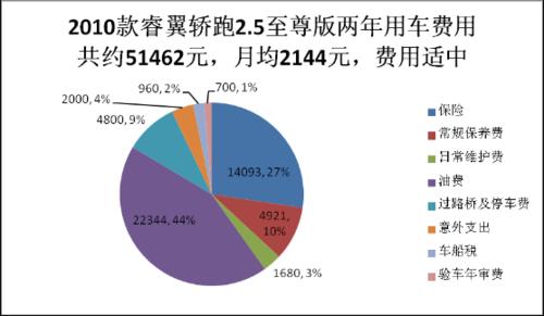 热门中级车养车成本 睿翼2.5PK迈腾1.8TSI
