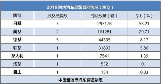 2月召回榜:日系车占比超半数 自主仅一例