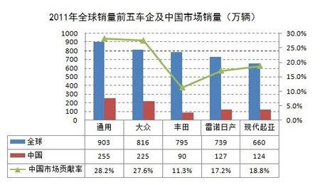 2011年全球销量前五车企及中国销量