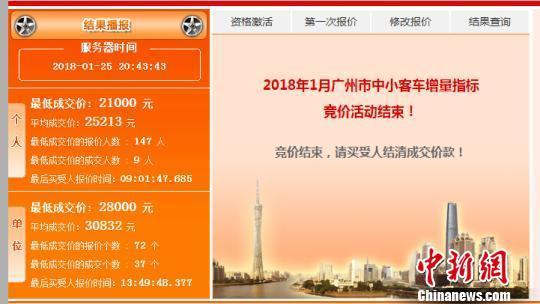 广深今年首场车牌竞拍价出炉 深圳最低价跌至1万