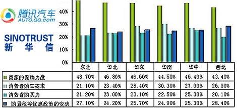 调查:商家促销力度引导四季度车市走势