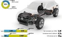 大众:Cross Coupe TDI混合动力概念车每公里耗油1.8升